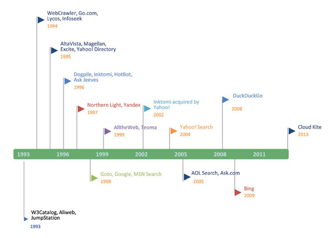 Timeline of search engines