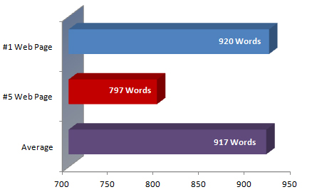 Word Counts Compared