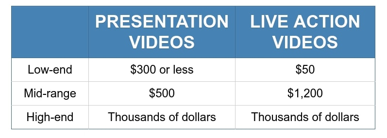 Table with equipment costs for live action and presentation videos.