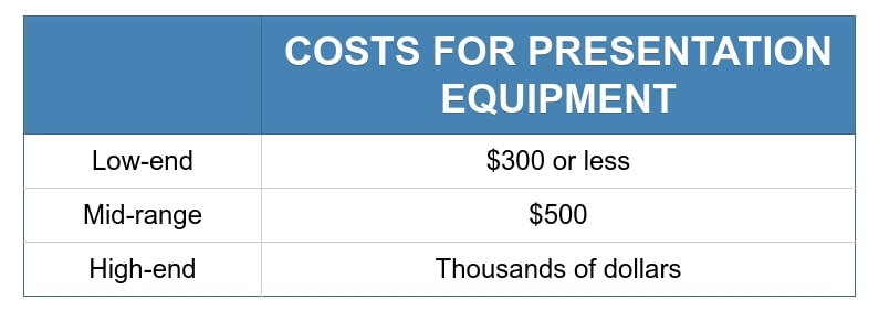 Course development table for one-time physical equipment costs for presentation style videos.