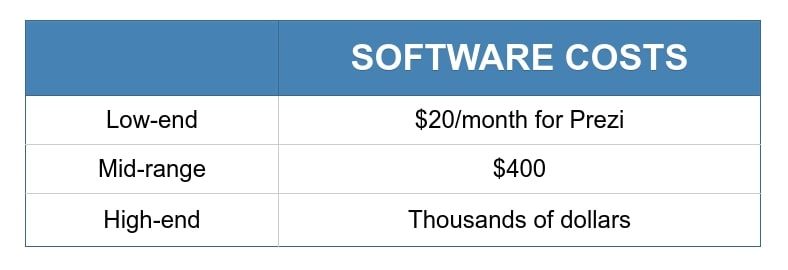 Course development table for software costs.