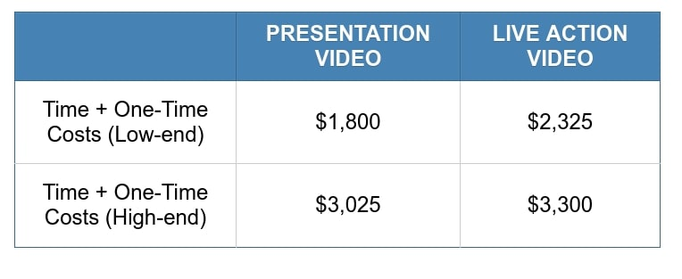 Table for costs in time and one-time costs for one hour of online training.