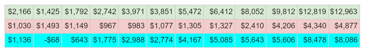 Green is Sales, red is Expenses, Blue is profit/loss: