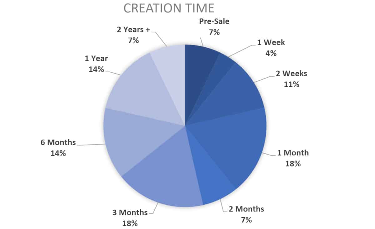 2019 chart for course creator creation length