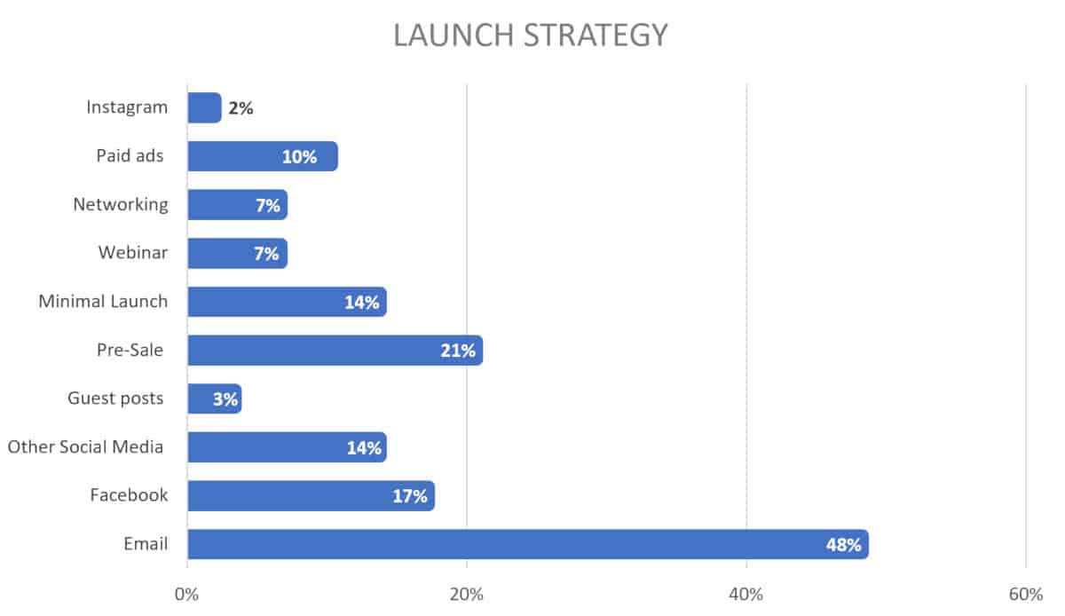 2019 chart for course creator launch