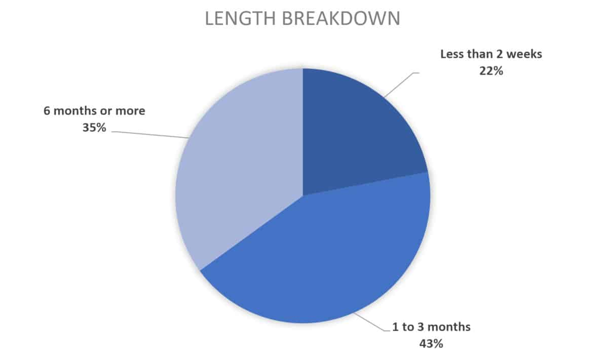2019 chart for course creator length breakdown