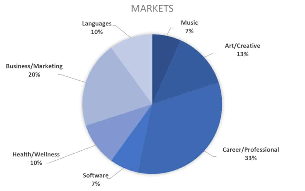 2019 chart for course creator markets