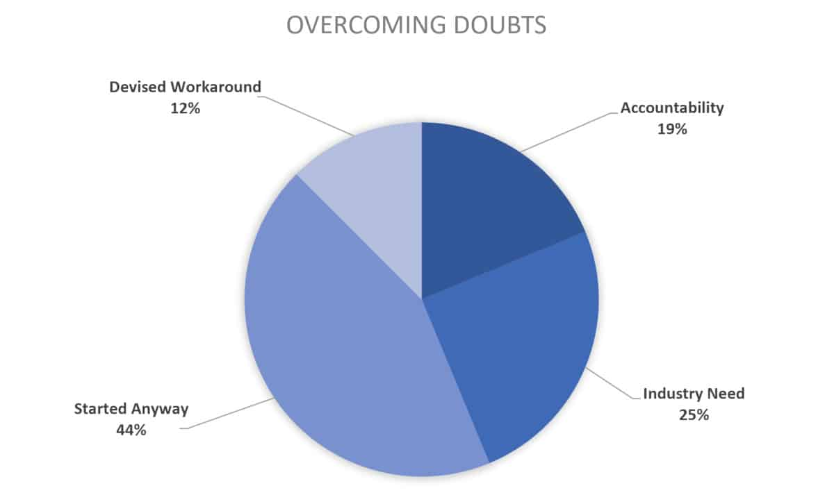 2019 chart for course creator overcoming doubts