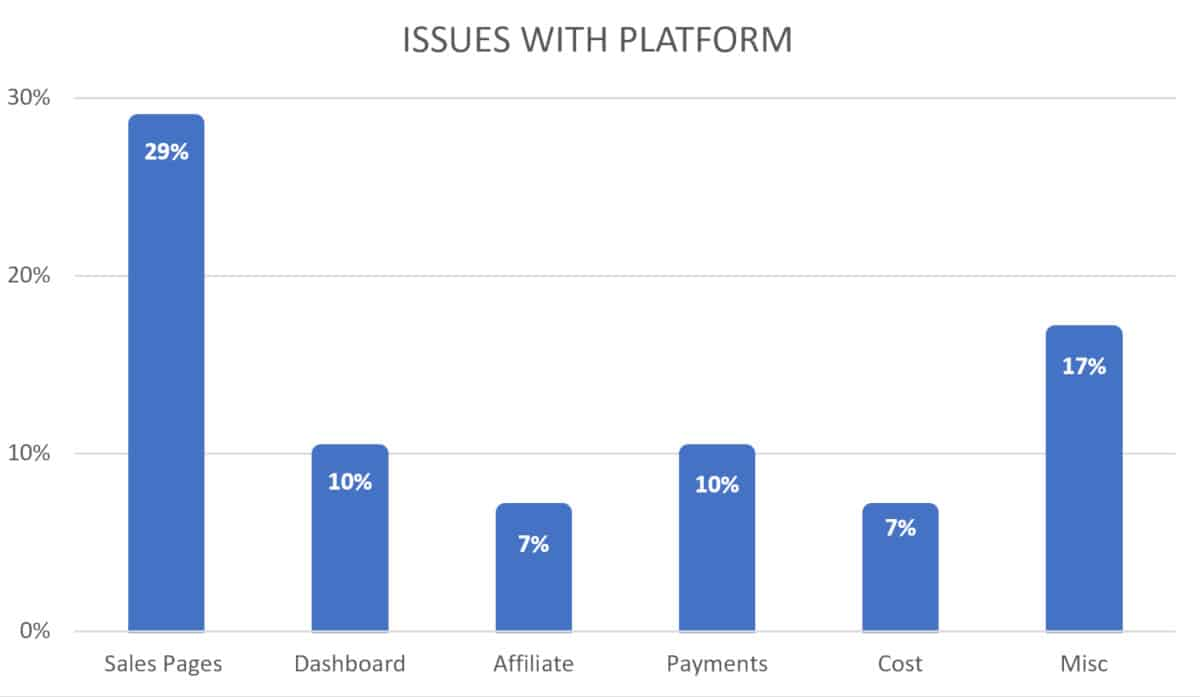 2019 chart for course creator platform issues