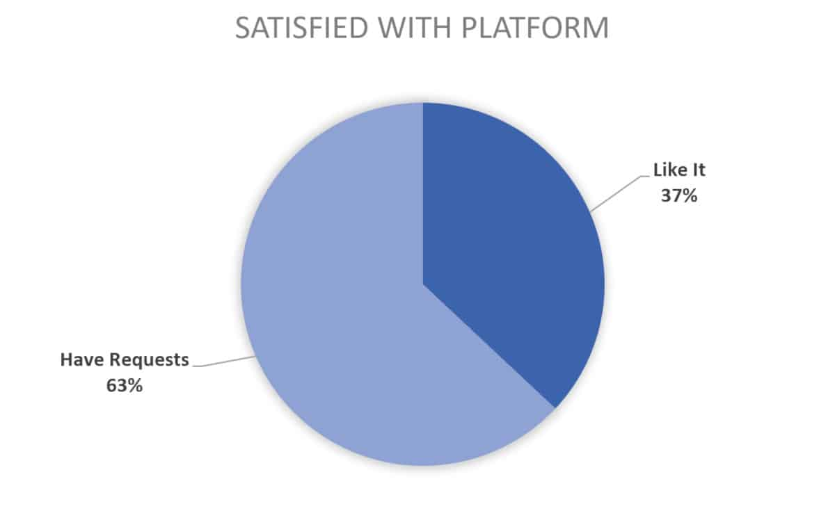 2019 chart for course creator platform satisfaction
