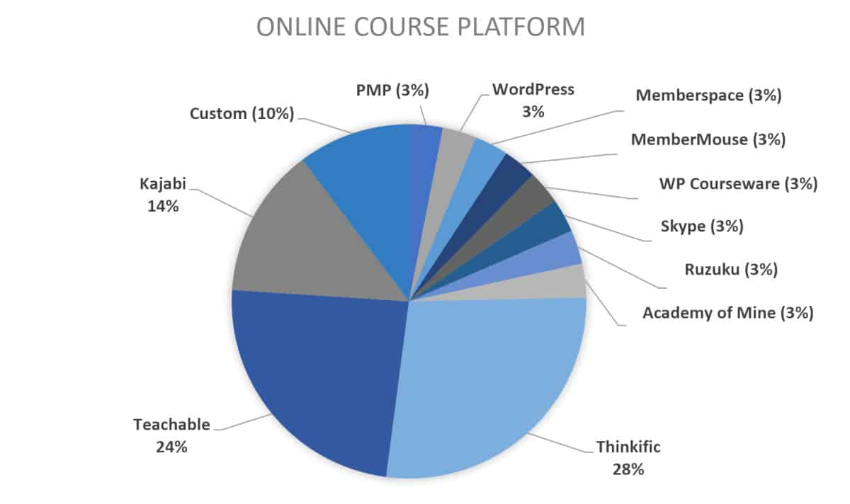 2019 chart for course creator platform