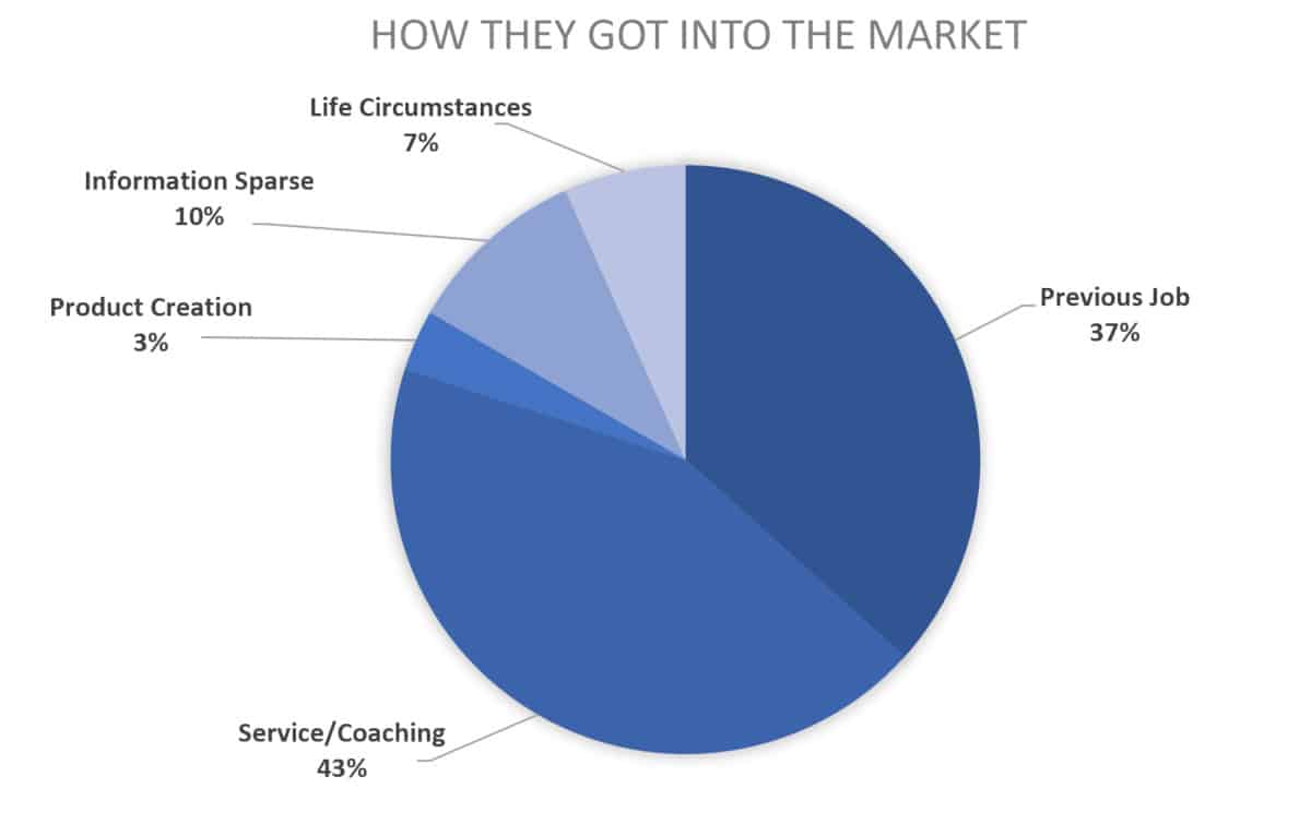 2019 chart for course creators how they started
