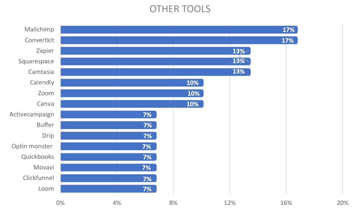 2019 chart for course creator tools