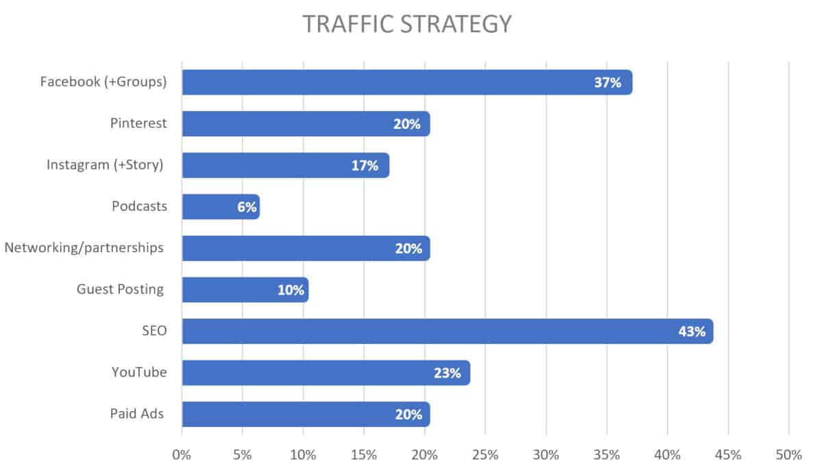 2019 course creators traffic strategy