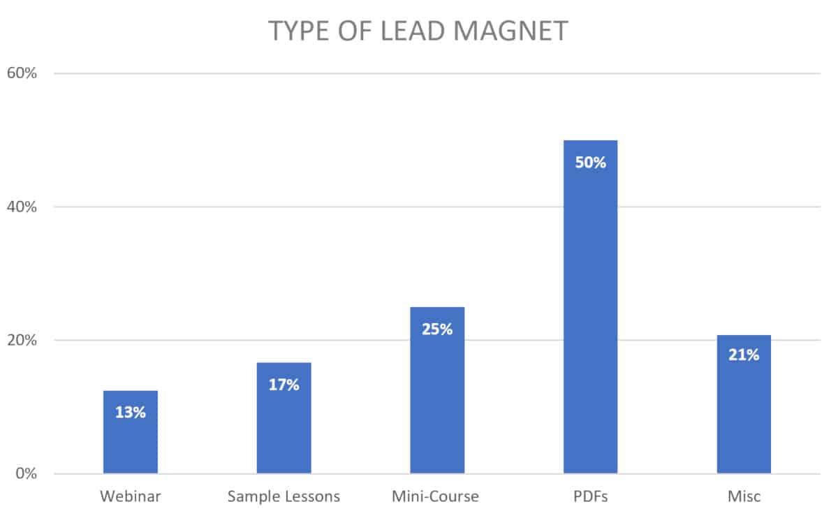 2019 chart for course creator lead magnet