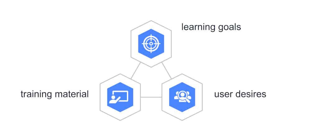 graphic showing how eLearning must come together