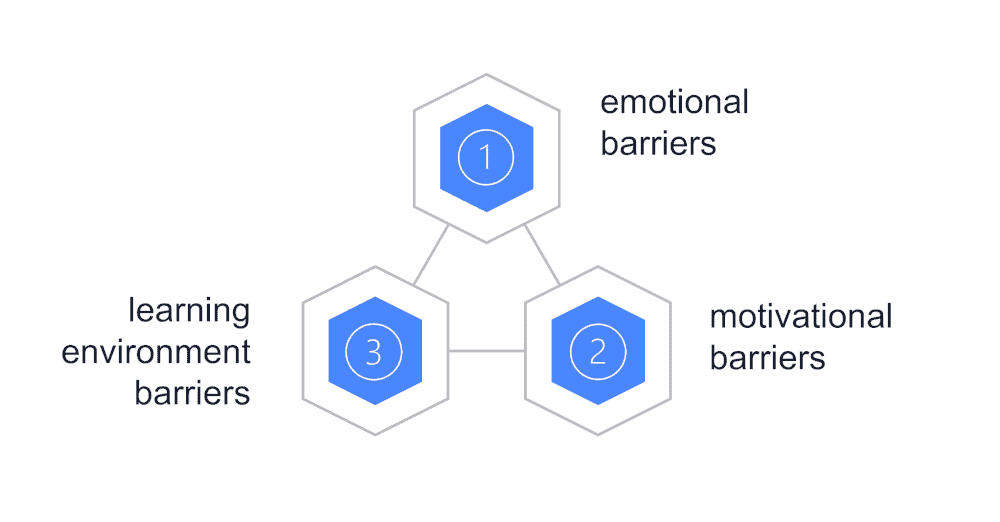 graphic showing 3 main barriers to learning