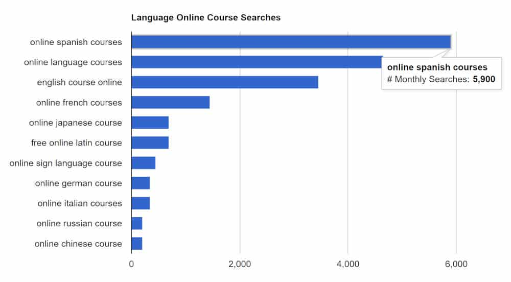 screenshot of a graph showing top online course programs from coursemethod.com
