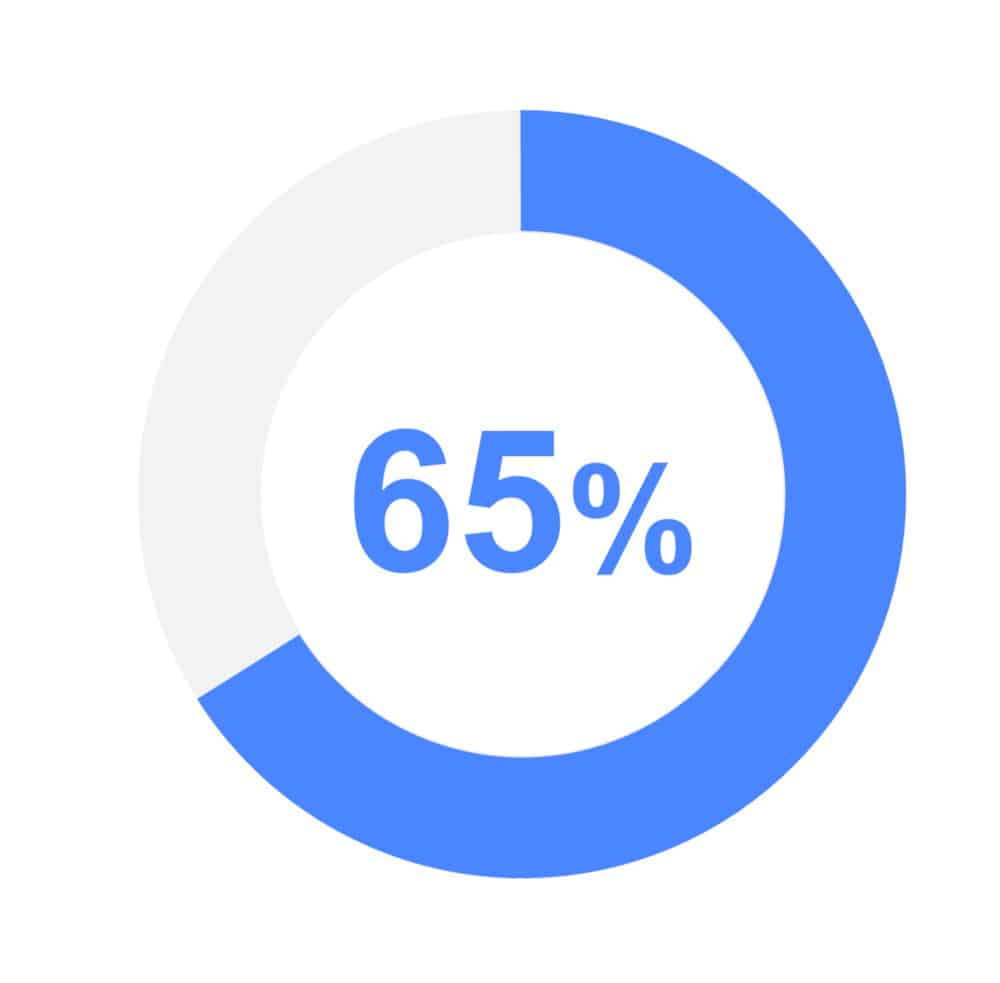 graphic showing 65% in visual format