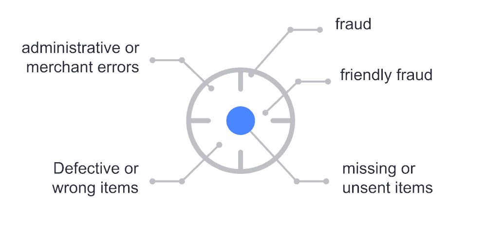 graphic showing the main reasons for chargebacks