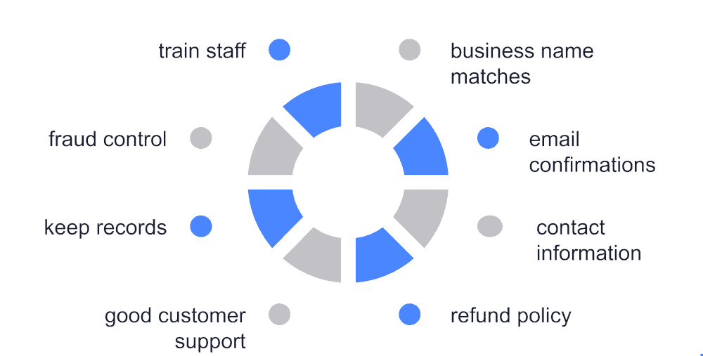 graphic of tips for reducing chargebacks