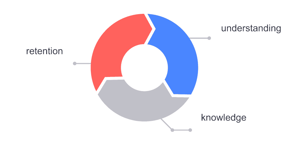 graphic showing understanding, knowledge, and retention