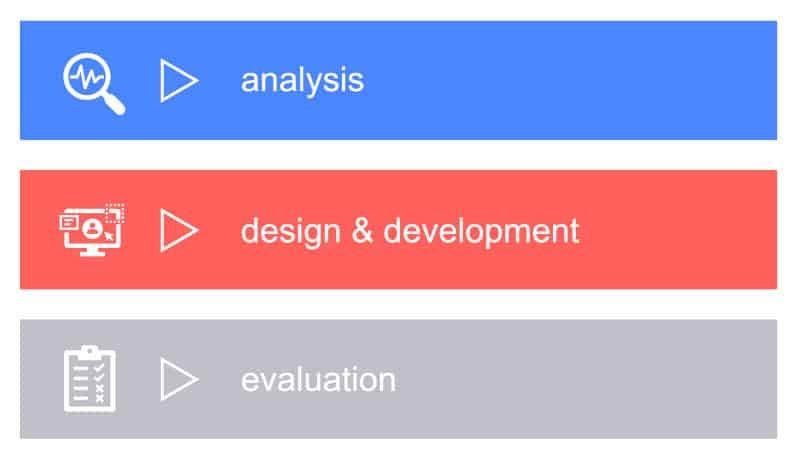 graphic of 3 parts to instructional design