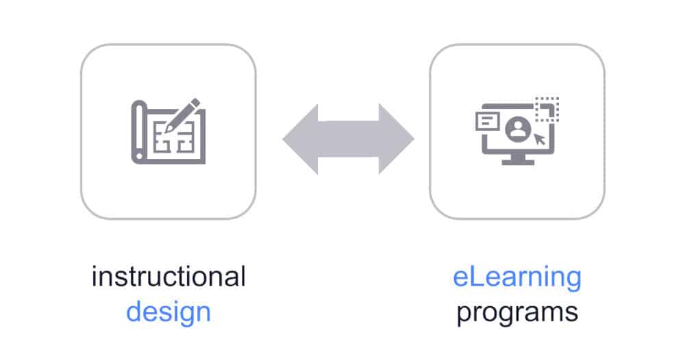 graphic showing instructional design before eLearning