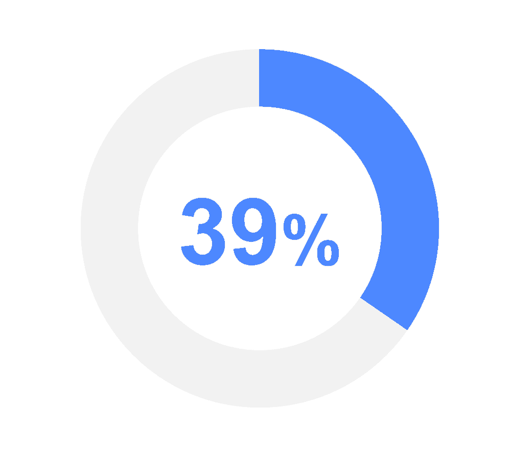 graphic showing 39%