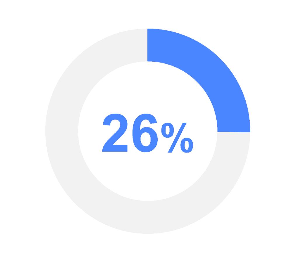 mobile learning statistics graphic of 26%