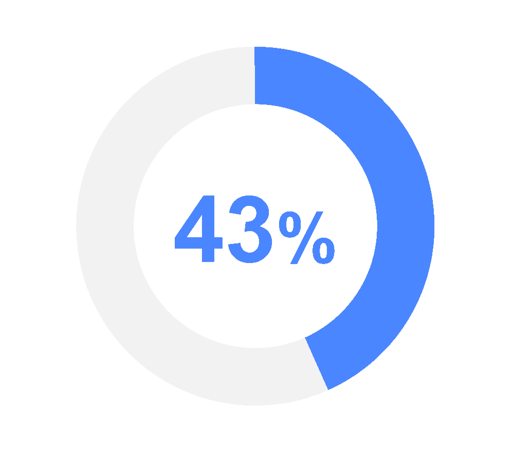 mobile learning statistics graphic showing 43%