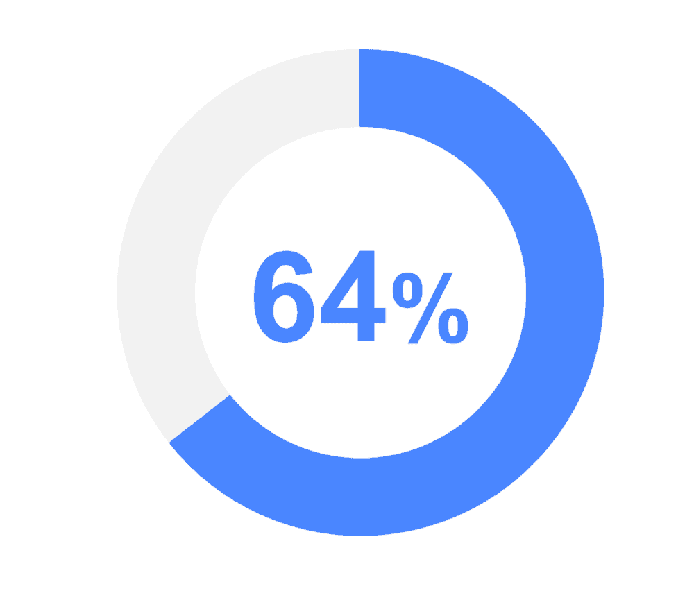 mobile learning statistics graphic showing 64%