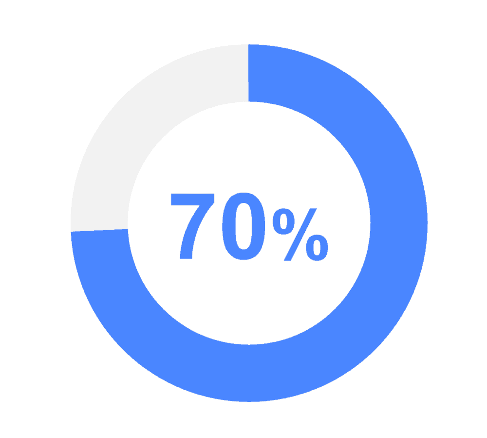 mobile learning statistics graphic showing 70%