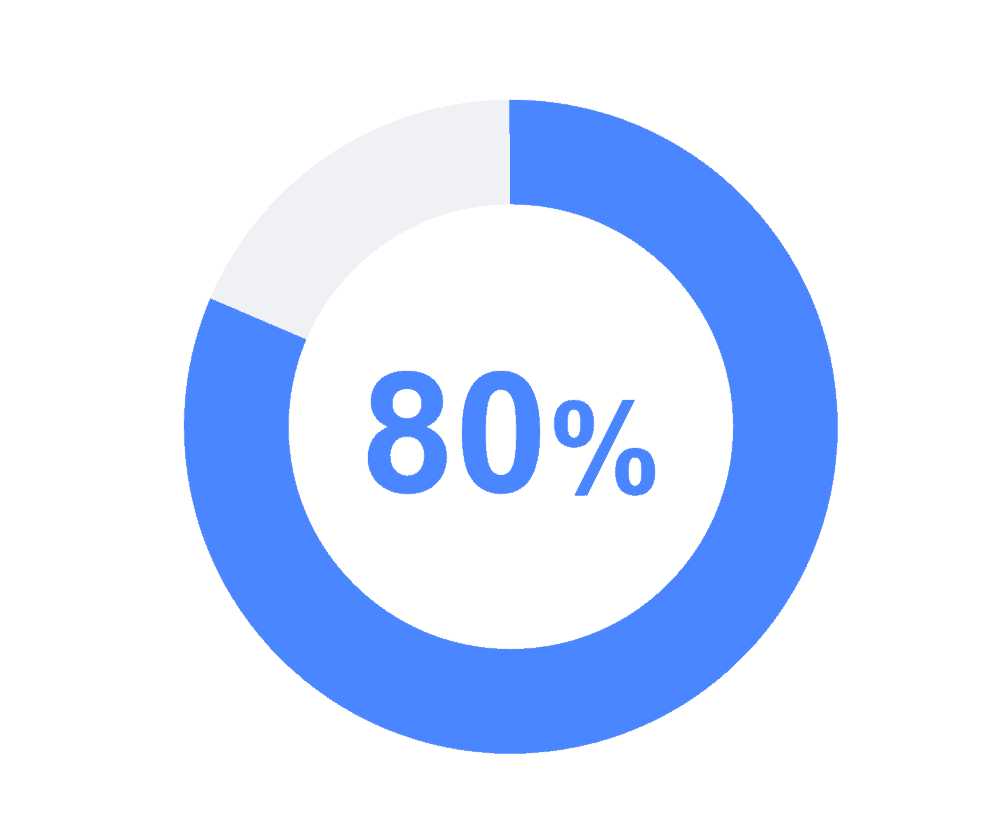 mobile learning statistics graphic of 80%