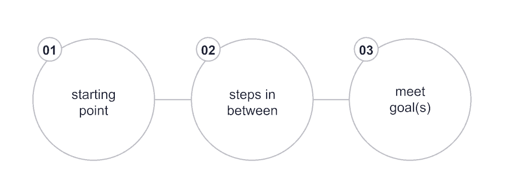 graphic showing start, steps, and end
