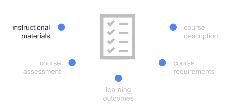 graphic showing extra outline components