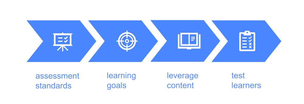 rapid elearning graphic