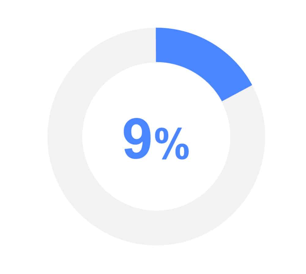 graphic showing 9%