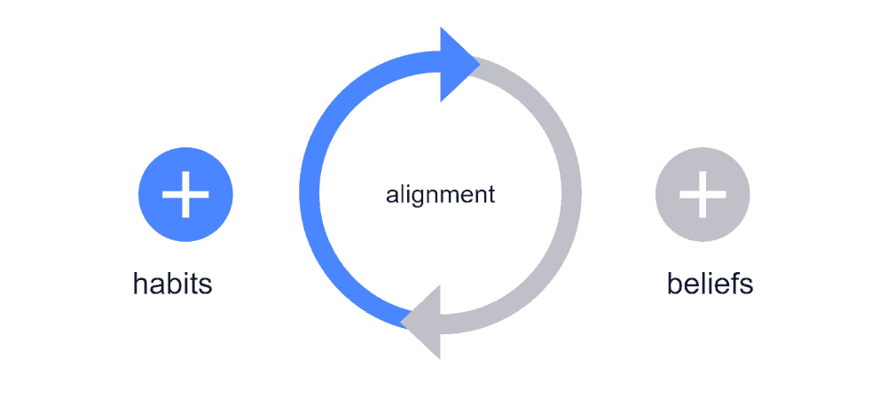 Graphic showing alignment of beliefs and habits.