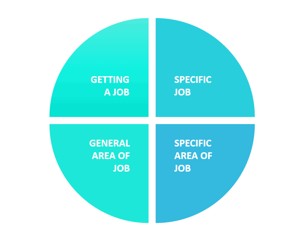 Graphic showing job ideas.
