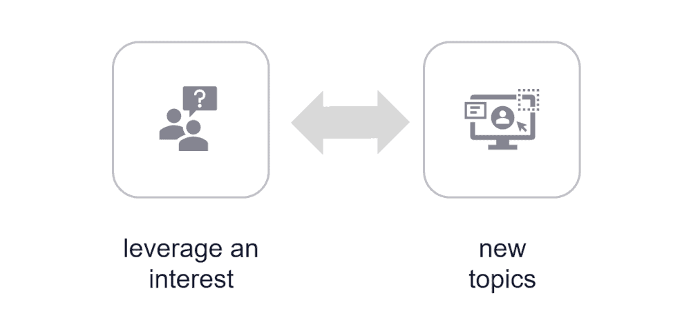 Graphic showing leveraging an interest for an online course topic.