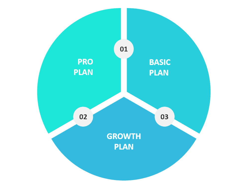 Chart showing 3 plans offered by Kajabi