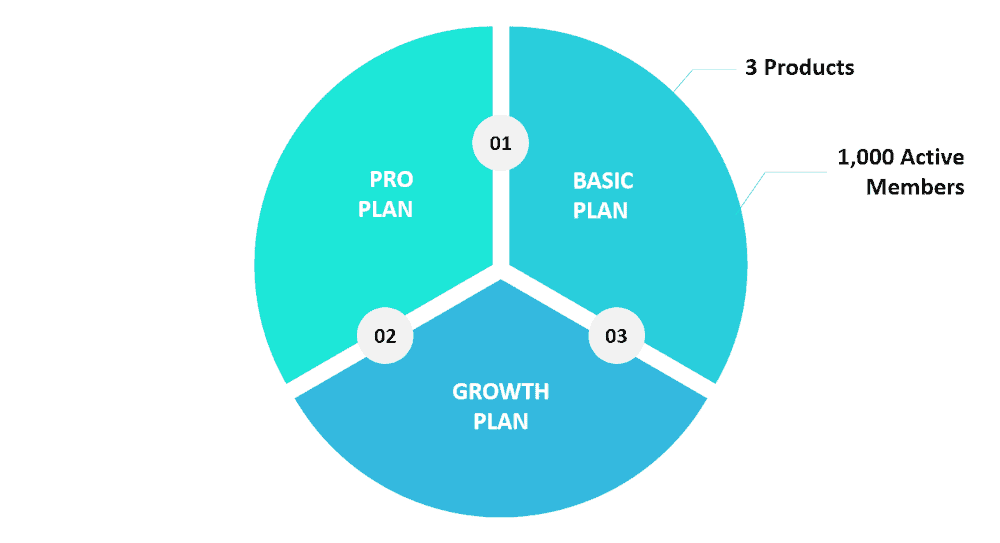 Graphic showing the Kajabi Basic plan along with a couple of features.