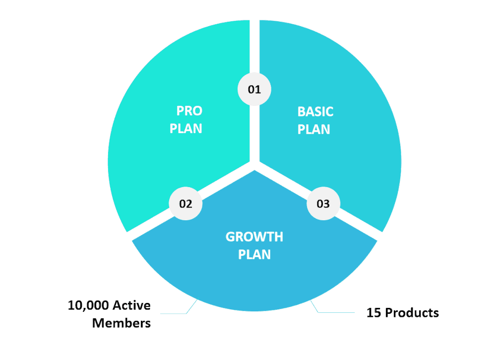 Graphic showing the Kajabi Growth plan along with a couple of features.