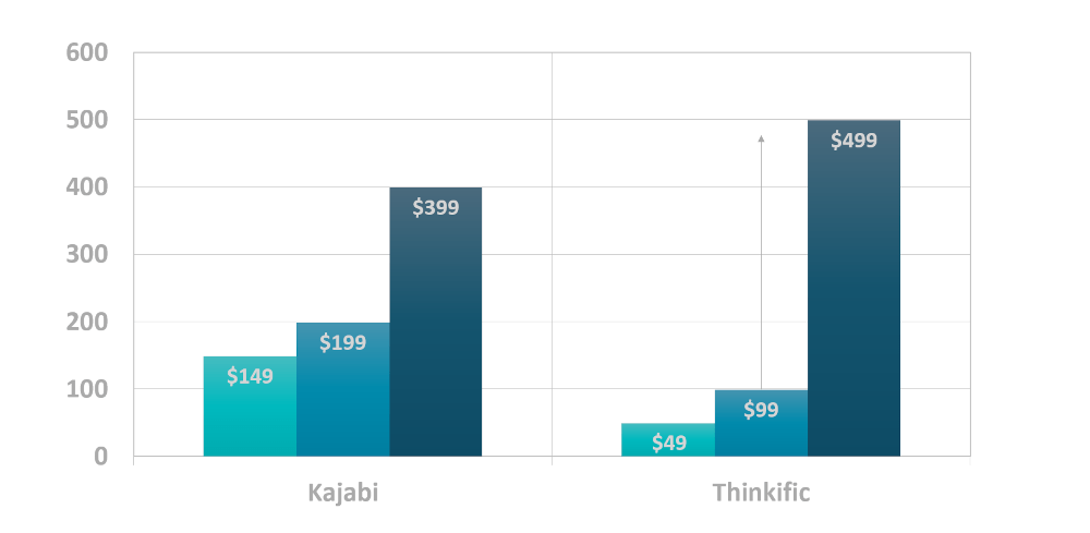 Chart showing Kajabi pricing against Thinkific pricing plans.
