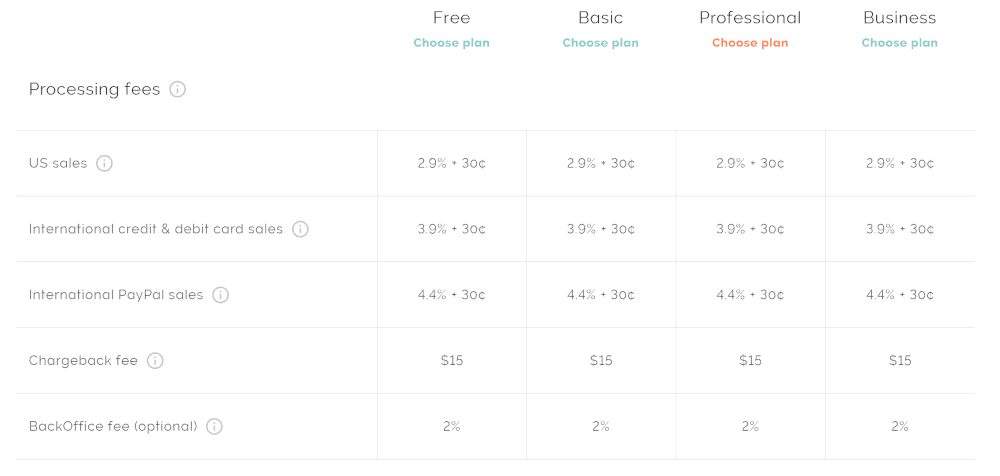 screenshot of Teachable payment processing fees.