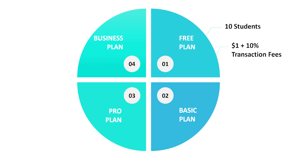 graphic showing a few features of Teachable's Free Plan