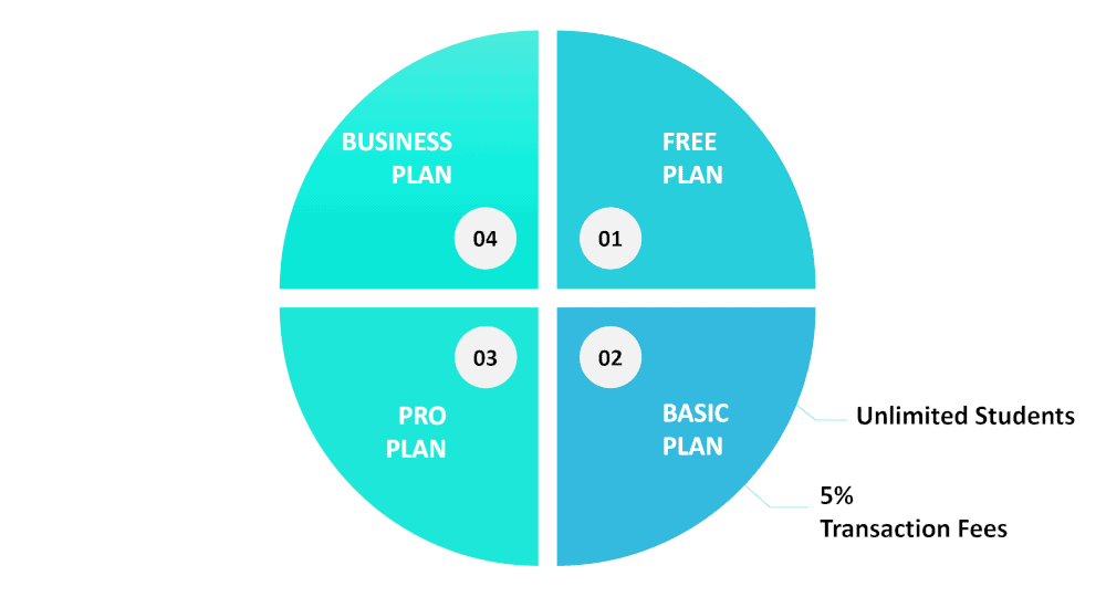 graphic showing features of Teachable's Basic Plan
