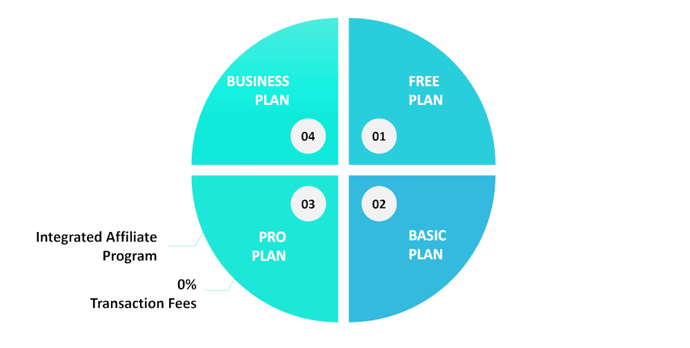 graphic showing a couple of main features of Teachable's Pro Plan