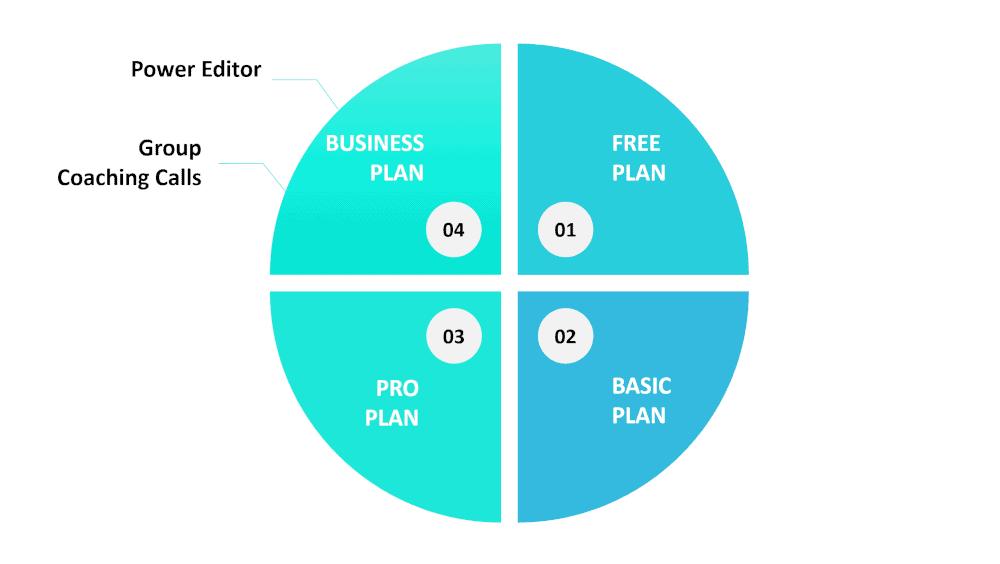 graphic showing a couple of the features for Teachable's Business Plan